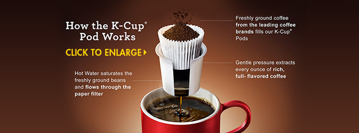 How K-Cup Pods Work