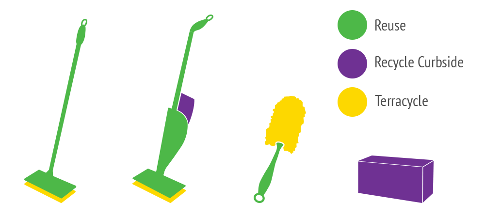 Swiffer Infographic Highlighting Reusable Parts Curbside Recycling Parts and Terracycling parts